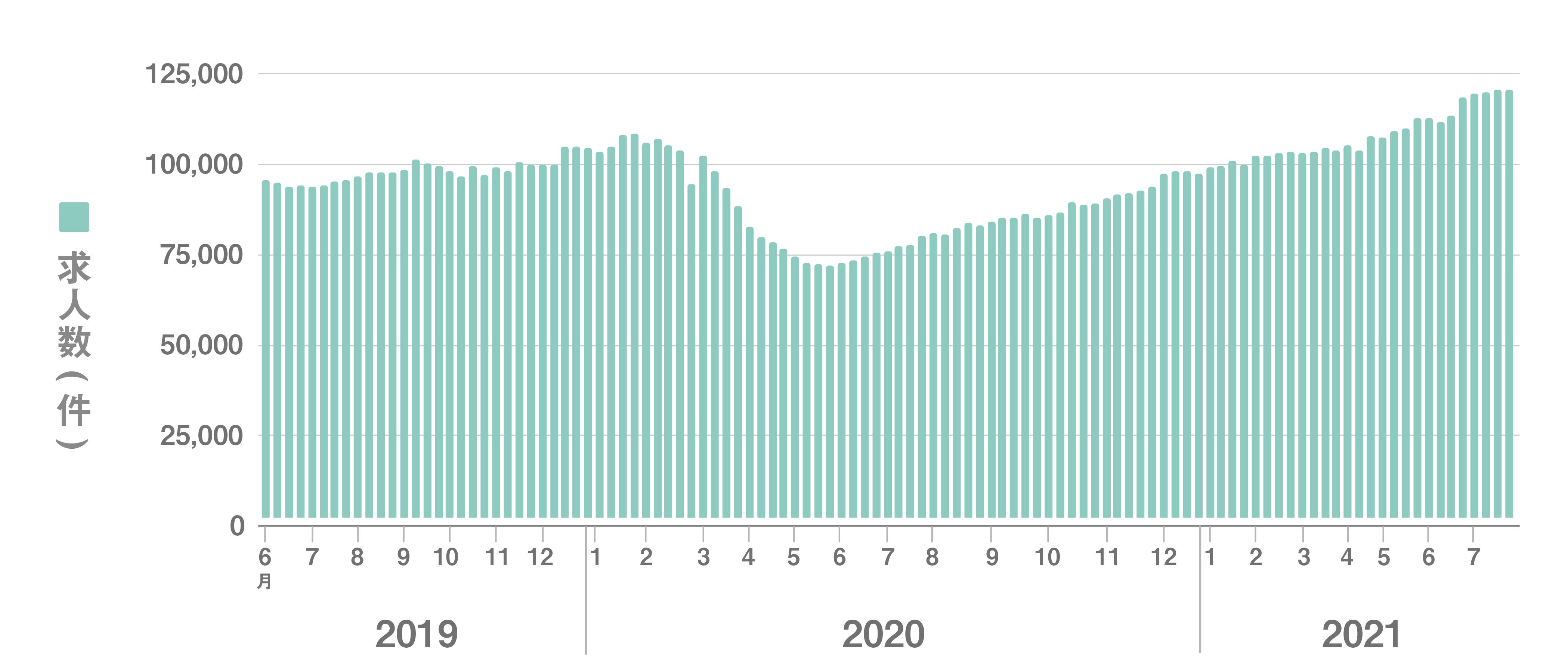 全国求人数 直近24か月の推移グラフ