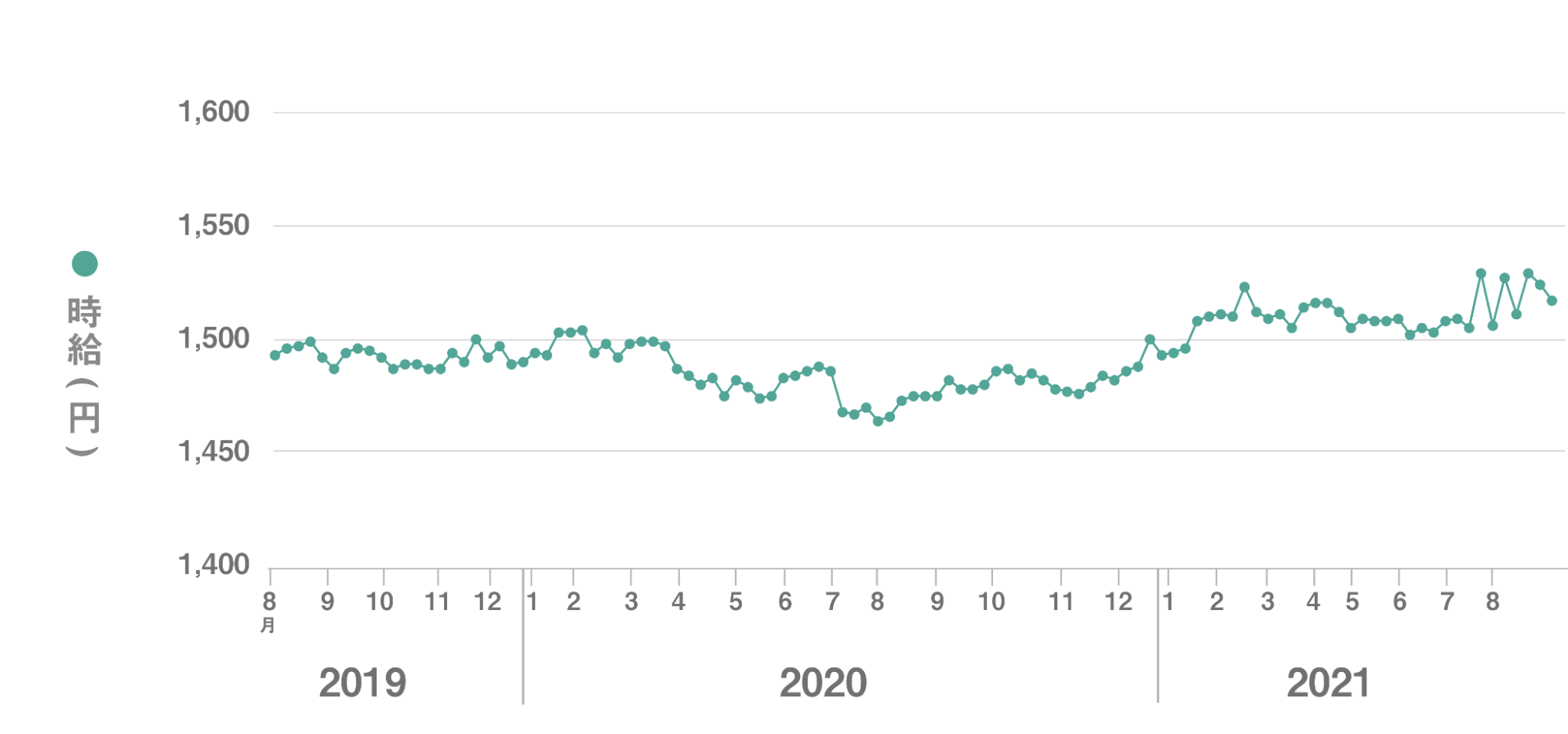 全国平均時給 直近24か月の推移グラフ